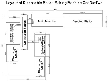 Layout of Disposable Masks Making Machine OneOutTwo