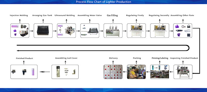 Process Flow Chart of Lighter Production