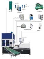 Plastic Injection Stretch Blow Molding Machine, One Step Solution, ISBM ISBxxxxAN, 3 Stations, Flowchart