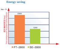 Energy Saving Test, Contrast Energy Saving