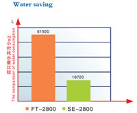Energy Saving Test, Contrast Water Saving