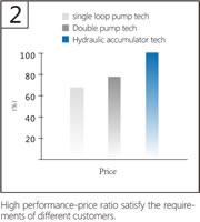 05 Hydraulic Accumulator Tech, High Performance/Price Ratio