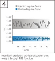07 Position Regulate Screw PRS, Accurate Shot Weight, Repetition Precision