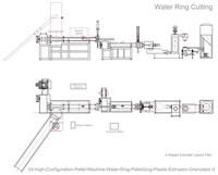03 High Configuration Pellet Machine Water Ring Pelletizing Plastic Extrusion Granulator 2