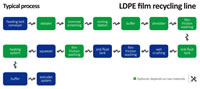 03 LDPE Film Recycling Line Typical Process