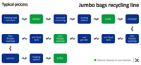 09 Jumbo Bags Recycling Line Typical Process