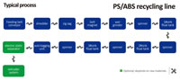 15 PS ABS Recycling Line Typical Process