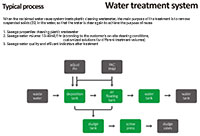 32 Water Treatment System Typical Process