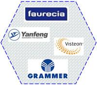 16 Plastics Welding Solutions Customers on Automotive Car Manufacturing Interior and Exterior Decoration faurecia Yanfeng Visteon GRAMMER