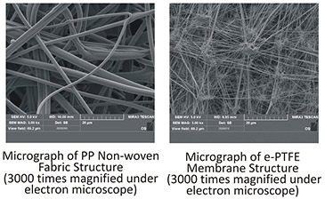 Contrast of Structures between Meltblown Nonwoven and e PTFE Microfiltration Membrane