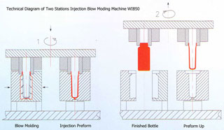 Technical Diagram of Two Stations Injection Blow Moding Machine WIB-50